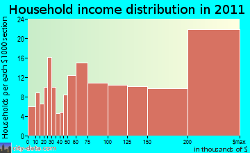 West Santa Clara household income distribution