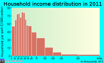 Central Shasta household income distribution