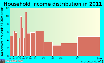 Triunfo Pass-Coastal household income distribution