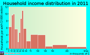 Clarksburg household income distribution