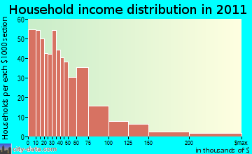 Yuba Foothills household income distribution