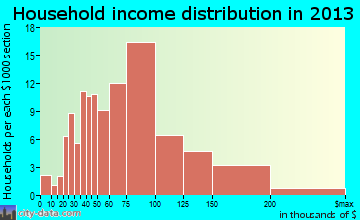 Severance household income distribution