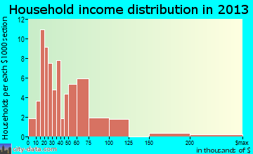 Minor household income distribution