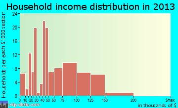 Strasburg household income distribution