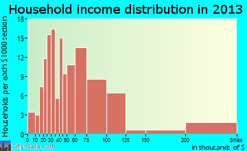Telluride household income distribution