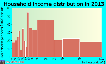 Superior, CO household income