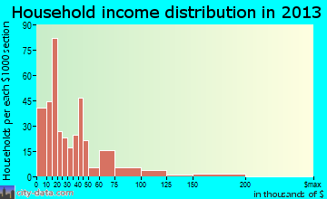 Monroeville household income distribution