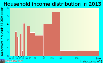 Timnath household income distribution
