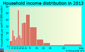Wellington household income distribution