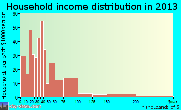 Yuma household income distribution