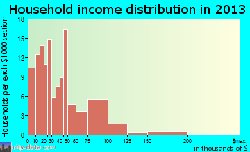 Akron household income distribution