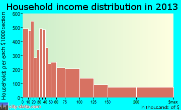 Boulder household income distribution