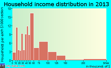 Bayfield household income distribution