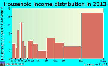 Cherry Hills Village household income distribution
