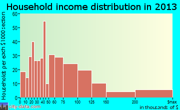 Aspen household income distribution
