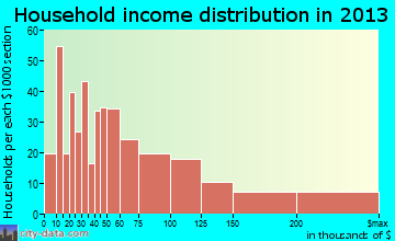 Applewood household income distribution