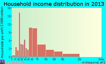 Cascade-Chipita Park household income distribution