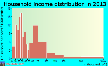 Crested Butte household income distribution