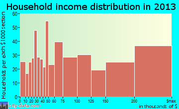 Mountain Brook household income distribution