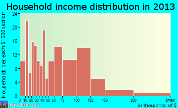 Mount Olive household income distribution