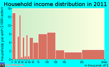 Eagle-Vail, CO household income