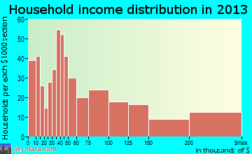 Edwards household income distribution