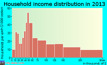 Evergreen household income distribution