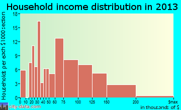 Lake Cassidy household income distribution
