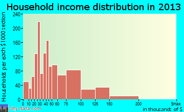 Fountain household income distribution
