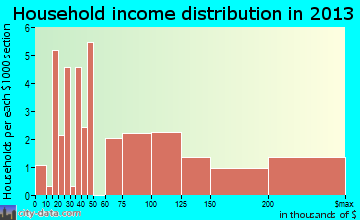 Foxfield household income distribution