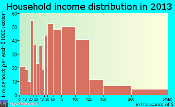 Frederick household income distribution