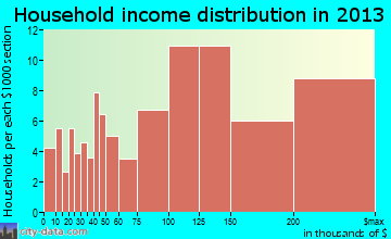 Genesee household income distribution