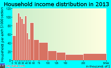 Golden household income distribution