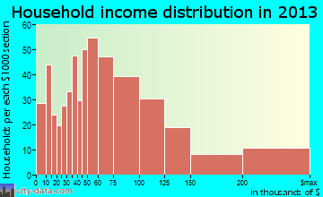 Gunbarrel household income distribution