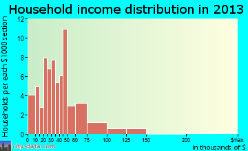 Haxtun household income distribution