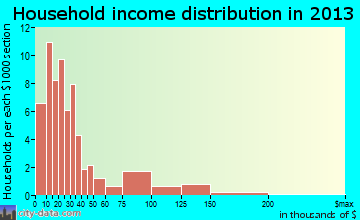 Holly household income distribution
