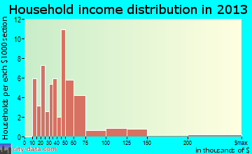 Kiowa household income distribution