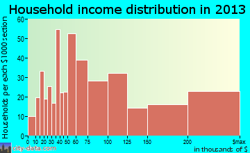 Lone Tree household income distribution