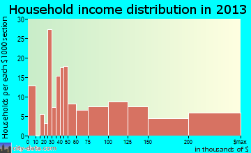 Niwot household income distribution