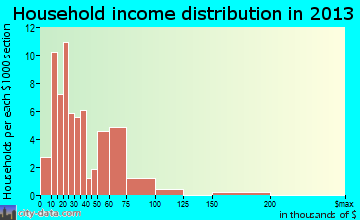 Parachute household income distribution