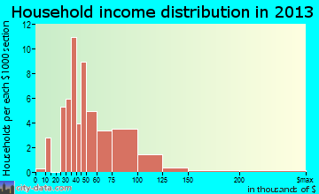 Pierce household income distribution