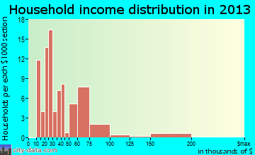 Poncha Springs household income distribution