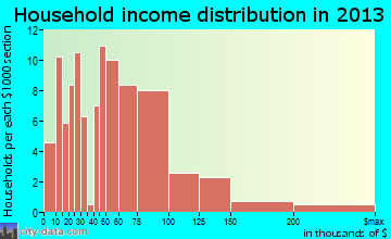 Rangely household income distribution