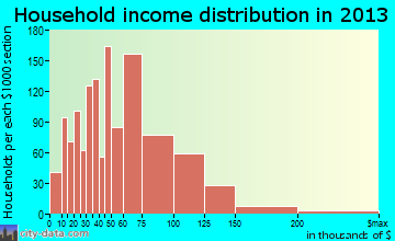 Pueblo West household income distribution