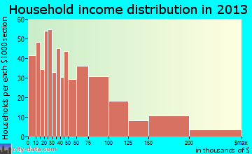 Redlands household income distribution