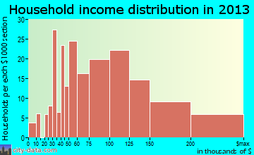 Roxborough Park household income distribution