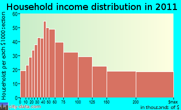 Cheyenne Mountain household income distribution