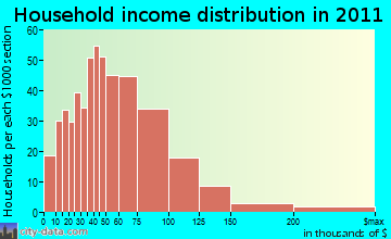 East Windsor household income distribution