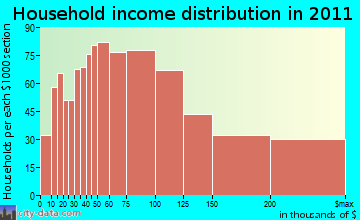 Glastonbury household income distribution