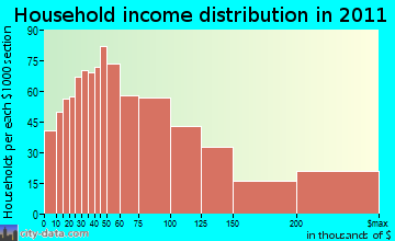 Farmington household income distribution